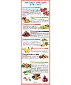 Buah-buahan Al-Quran